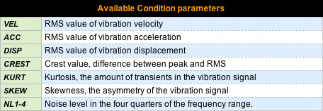 Table of available condition parameters